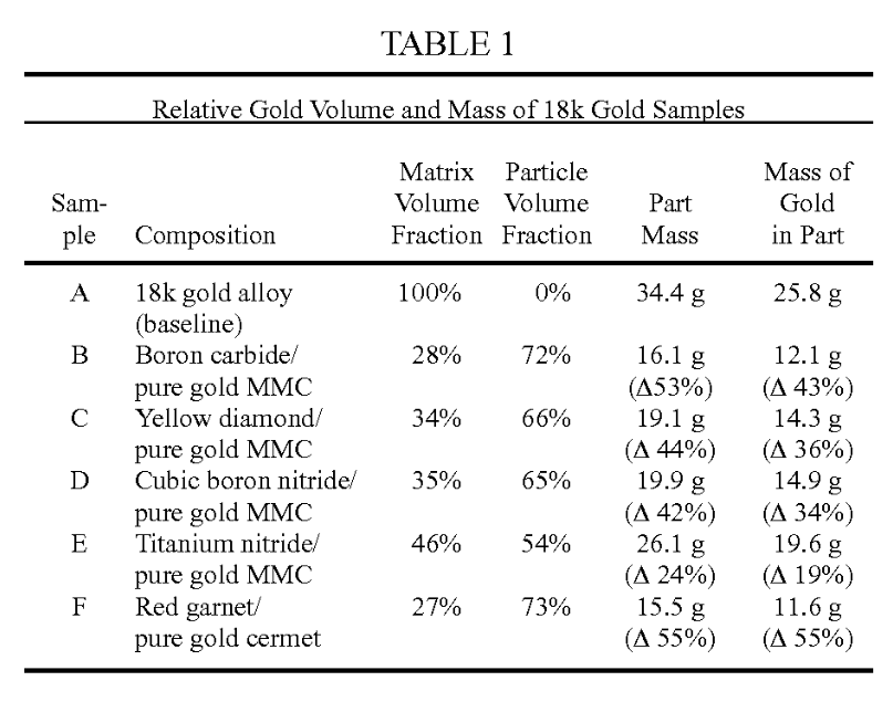 Gold fraction table from Apple patent