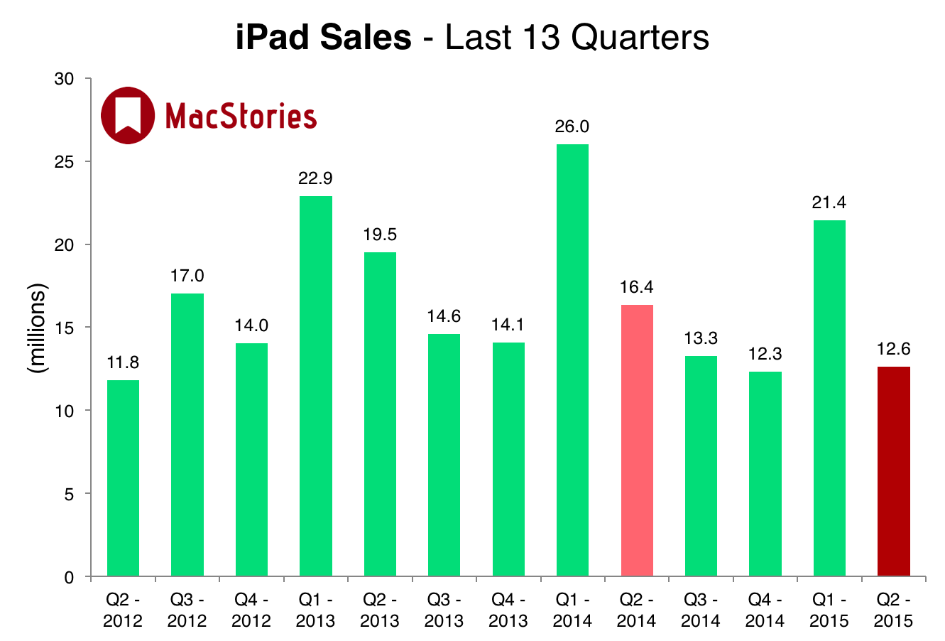 MacStories iPad sales graph