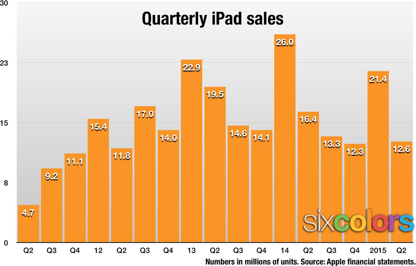 Six Colors iPad sales graph