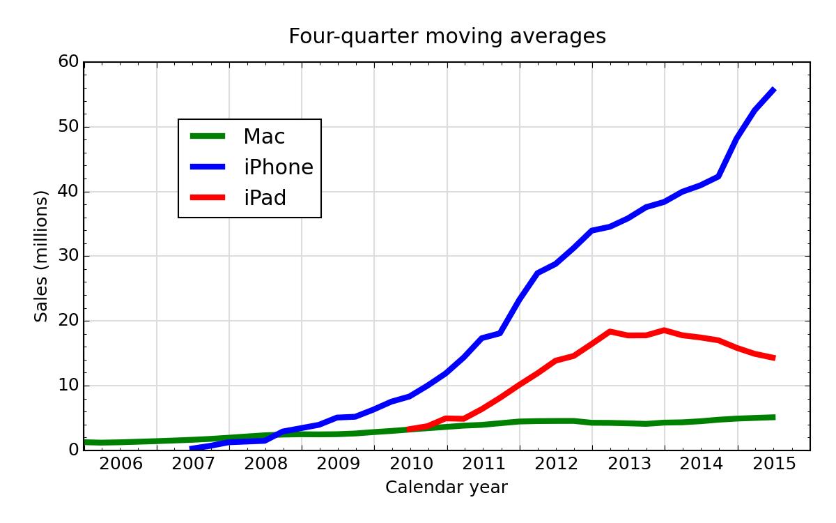 Moving average plot