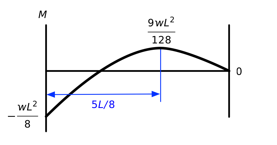 Propped cantilever moment diagram