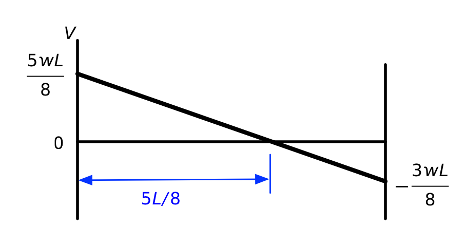 Propped cantilever shear diagram