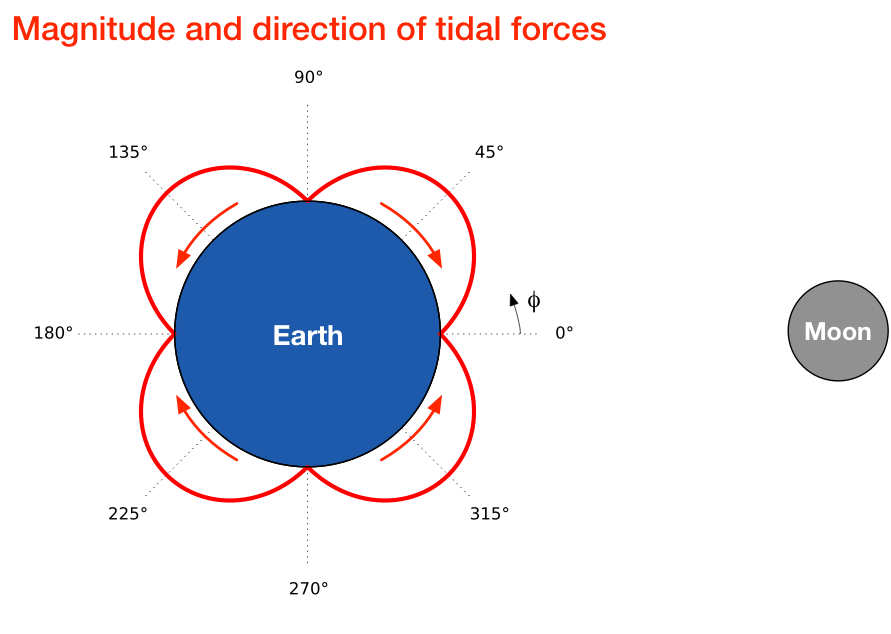 Tidal force plot