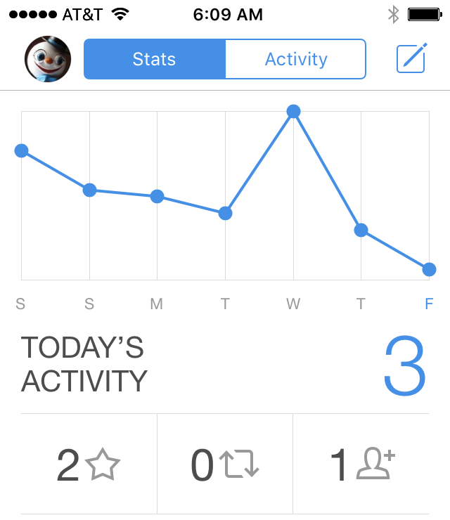 Tweetbot activity chart