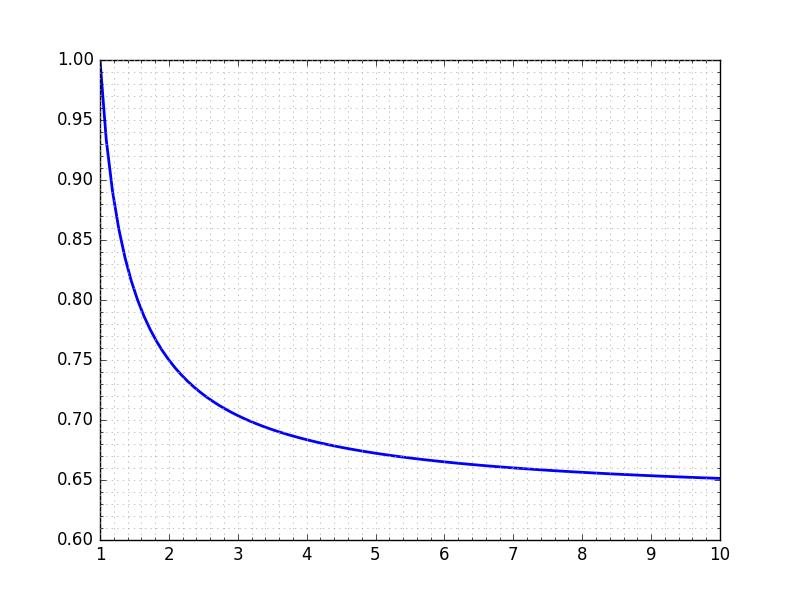 Binomial plot