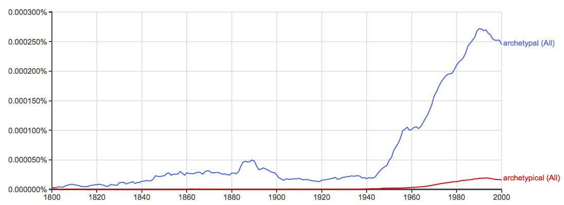Archetypal ngram