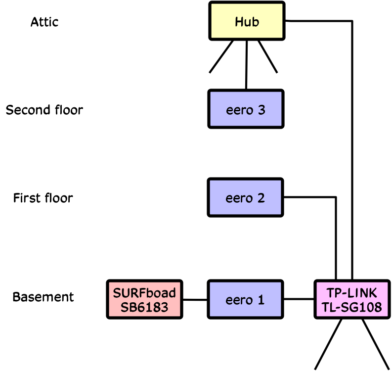 network cat5 wiring diagrams attic wiring diagram expert new home network all this realfixesrealfast wiring diagrams network cat5 wiring diagrams attic