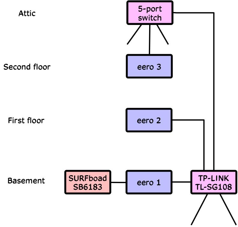 Eero network 3