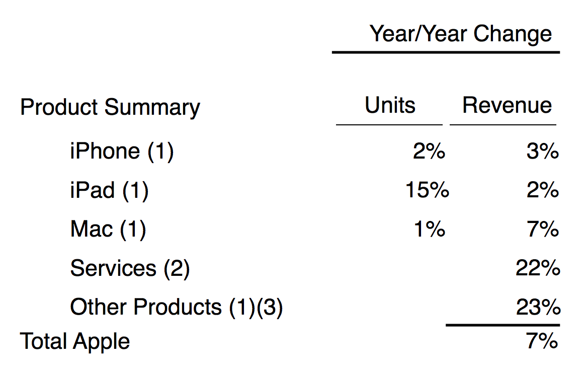 Apple Q3 summary data