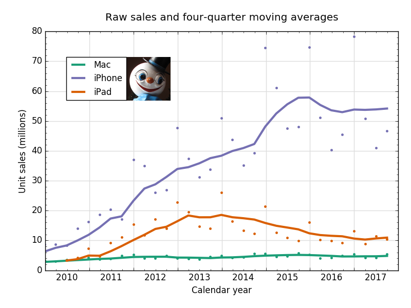 0a2d8b3775b ... helpful to also see the iPad and Mac on their own graphs. iPad sales.  Mac sales. The good news is the second straight quarter of year-over-year  increase ...