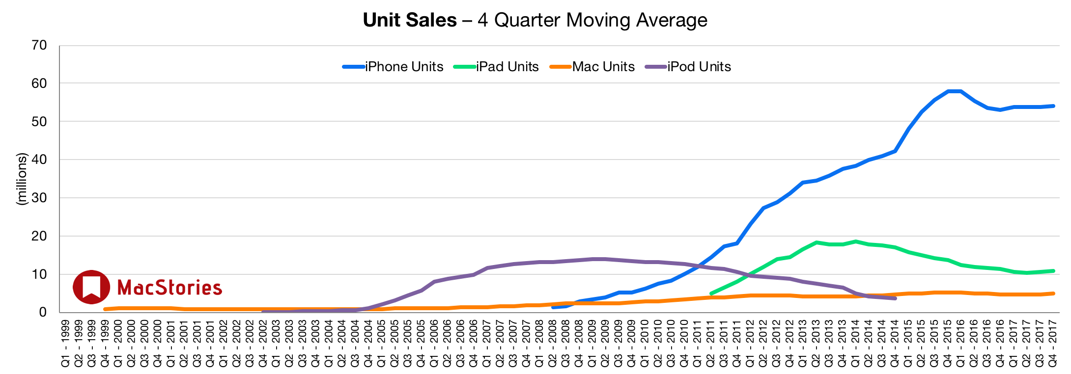 MacStories unit sales graph