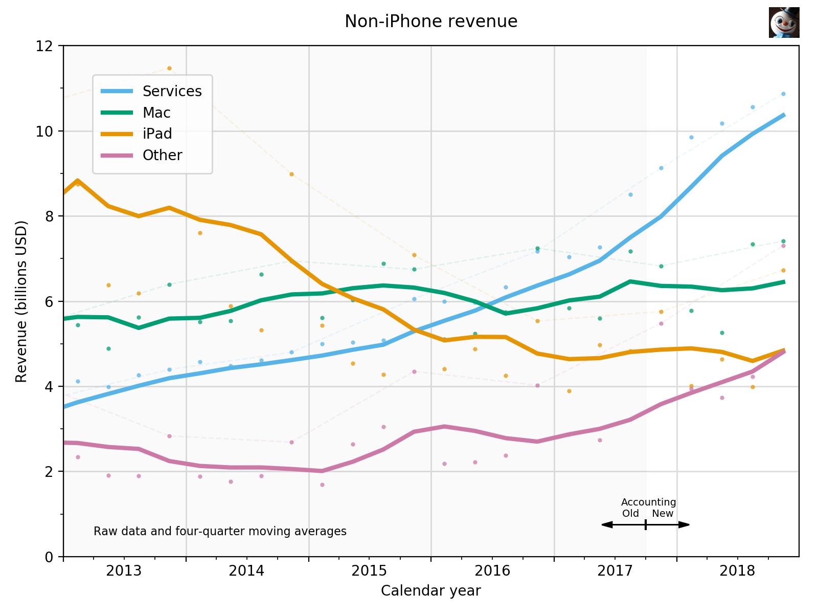 Non-iPhone revenue mess