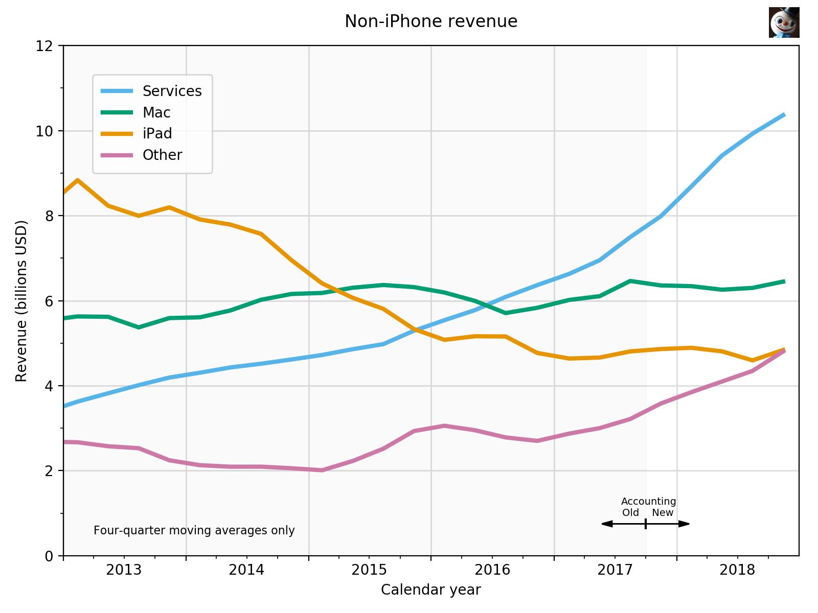 Non-iPhone revenue