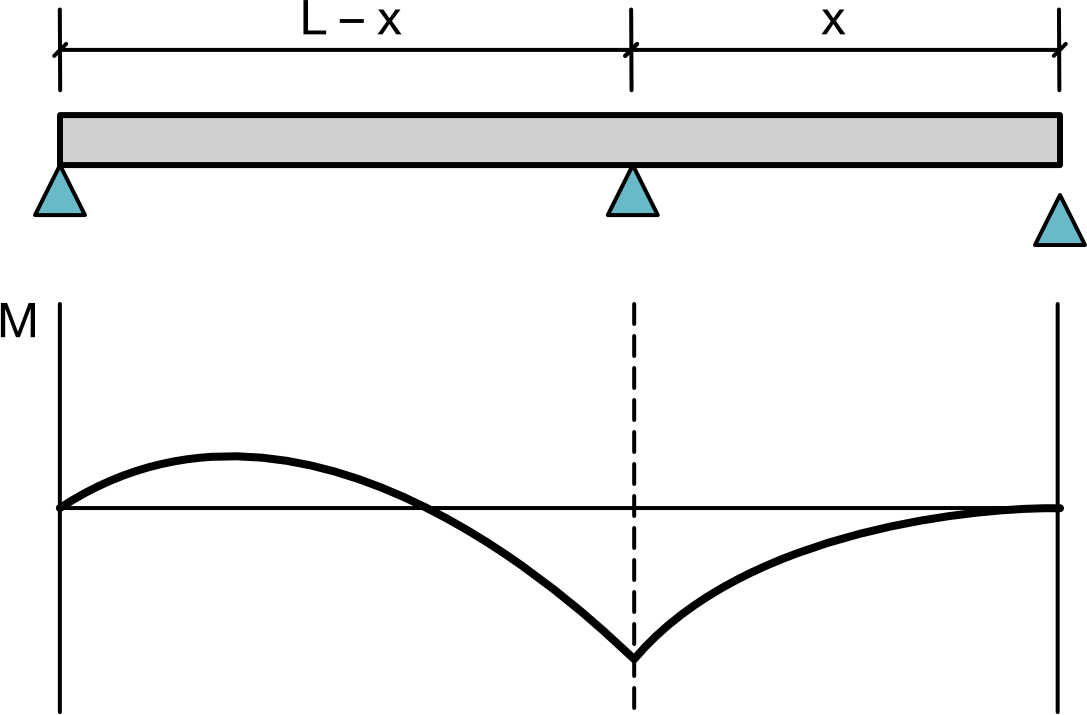 Simply supported beam with overhang