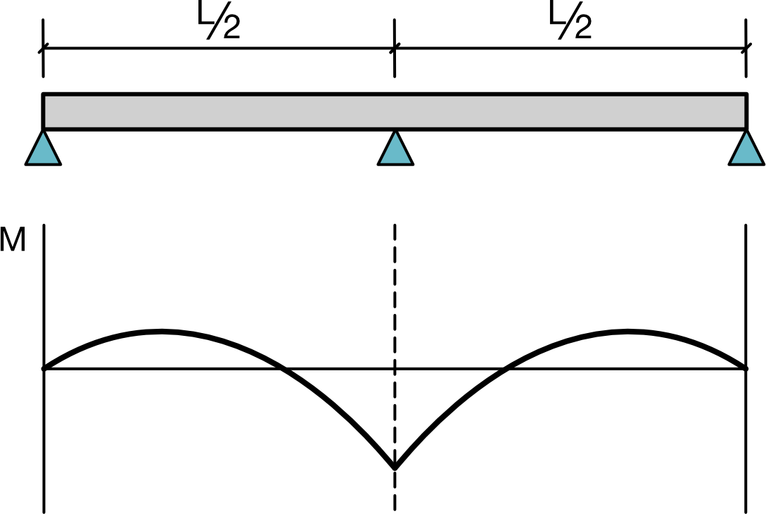 Two-span continuous beam