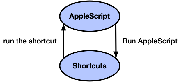 Shortcuts and AppleScript