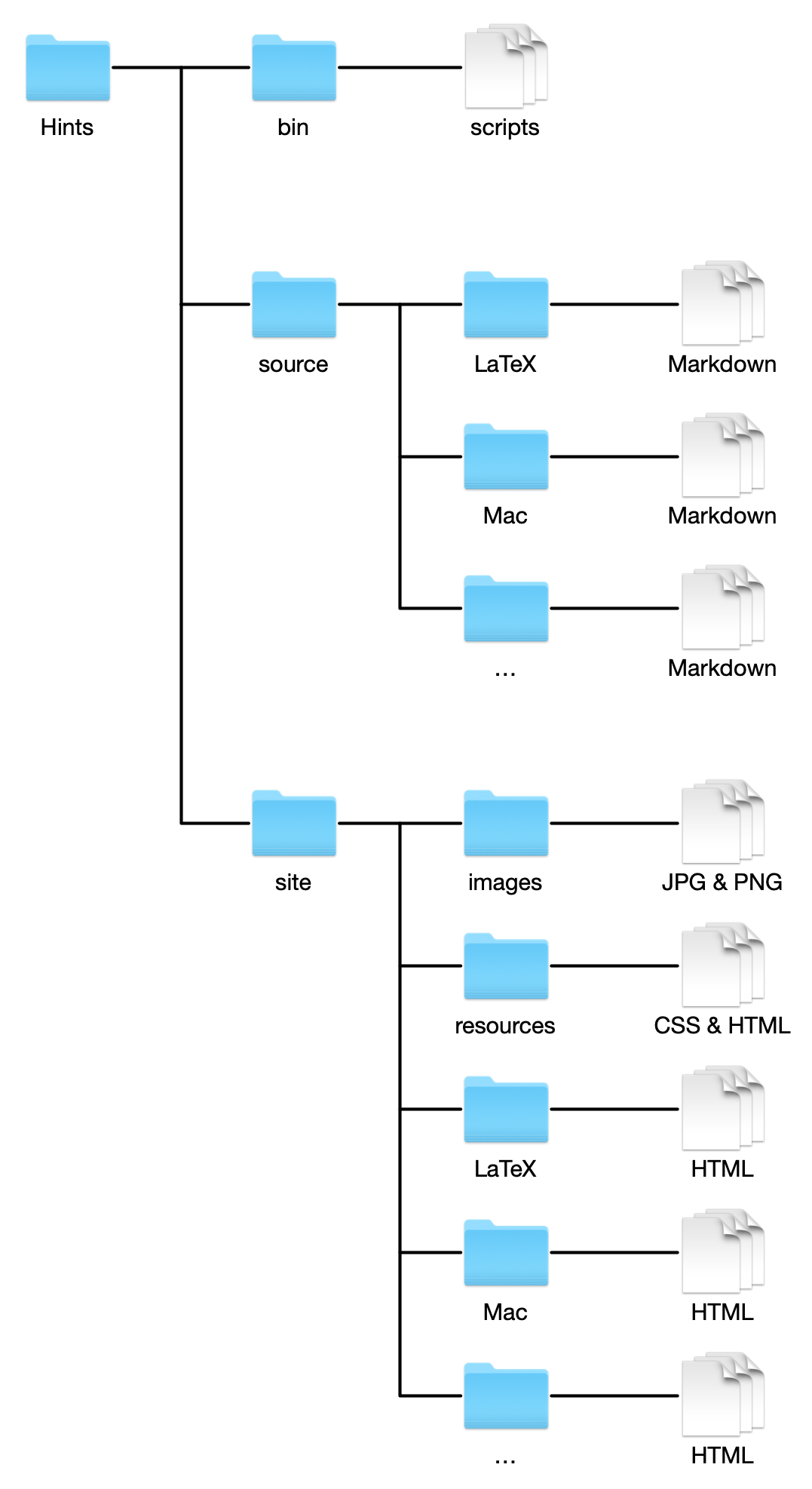 Hints directory structure